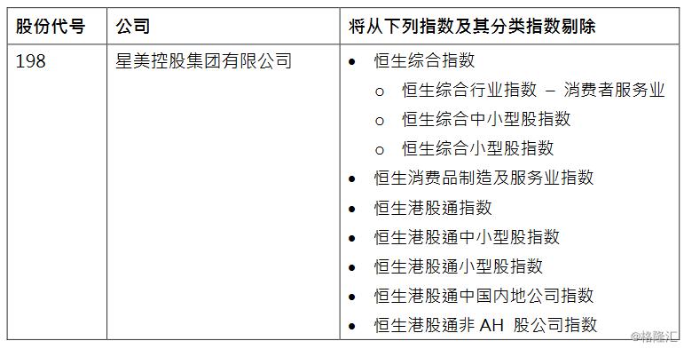 杞文公星美控股(00198.HK)因申晓辉持续停牌 被剔除恒生指数系列