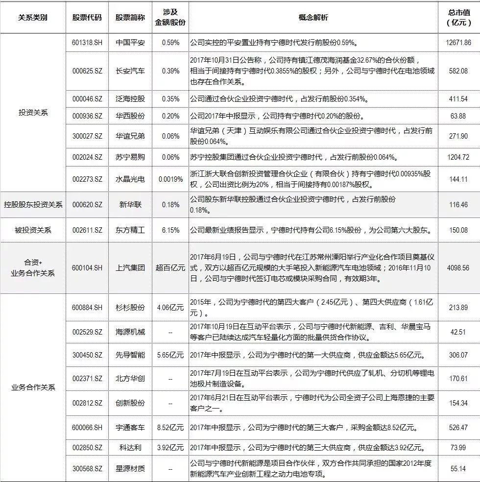 """千亿独角兽获IPO批文 宁德时代将是创业板""""新一哥""""?"""