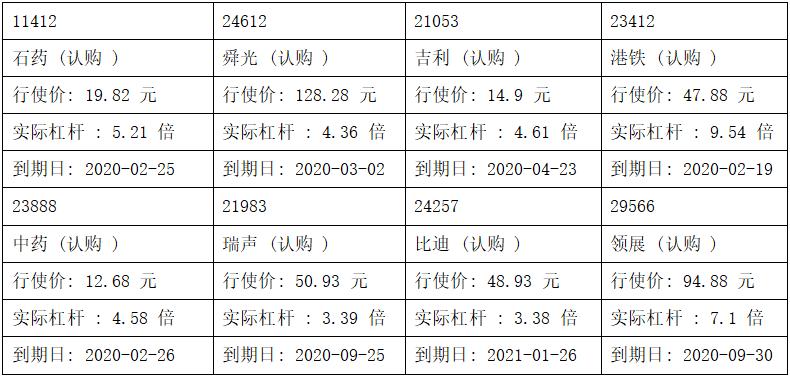强势车股药股回软,留意吉利汽车0175.HK购21053