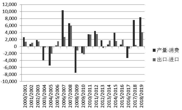 图为印度食糖产量与消费量差值以及出口量与进口量差值(单位:千吨)