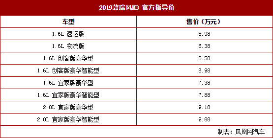 2019款瑞风M3上市 售价5.98-9.68万元