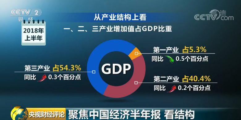 """十看""""中国经济半年报"""":看结构"""