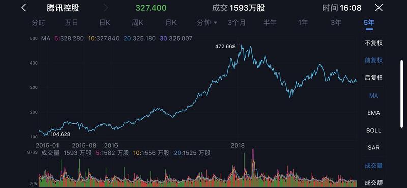 业绩快报 | 腾讯Q3净利润同比下滑13%,首次披露单季度云收入