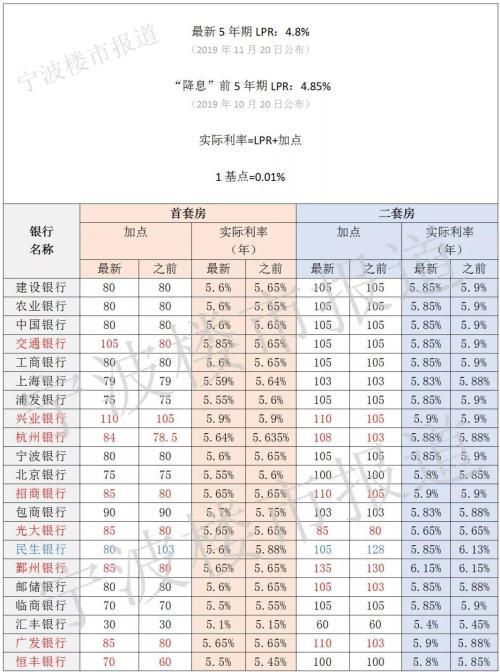 降息后宁波21家银行最新房贷利率表 有一家首套房降很多
