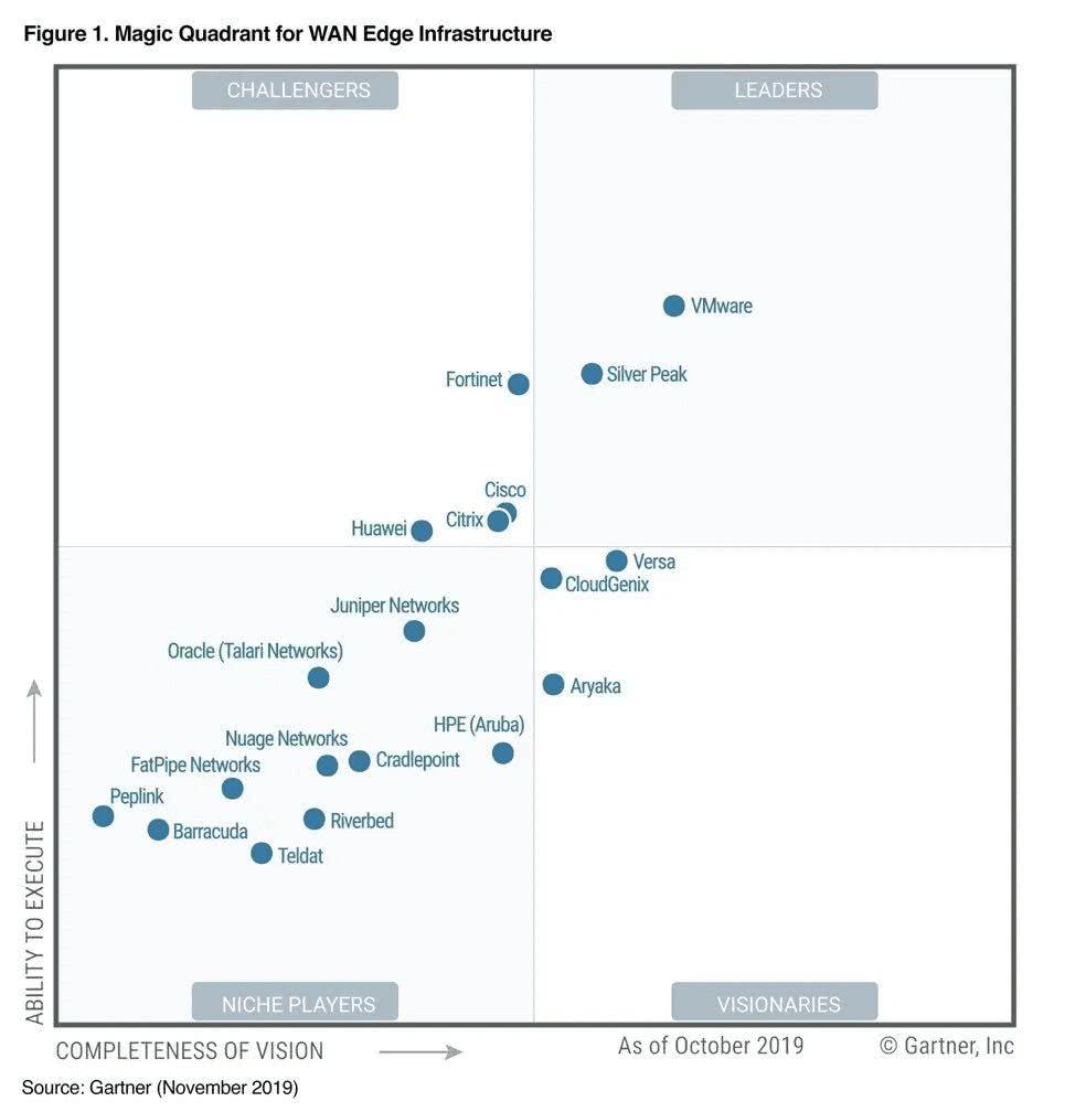 VMware 领跑 SD-WAN 市场,思科失去地盘