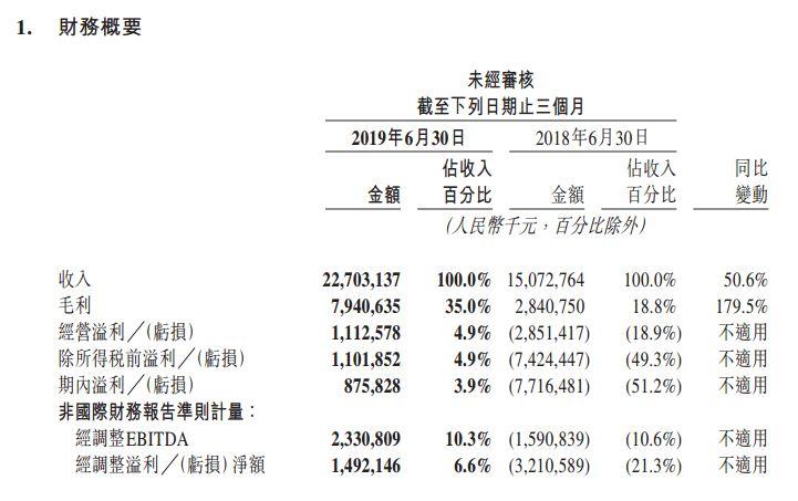 美团股价创新高 市值超4900亿港元仅次阿里腾讯