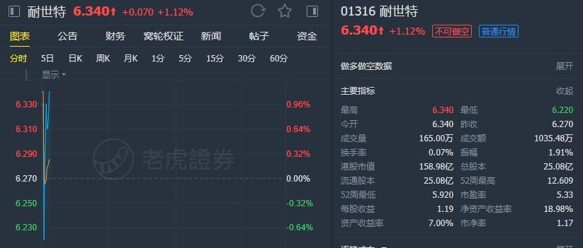 """中金:予耐世特(01316)目标价9.9港元 维持""""跑赢行业""""评级"""