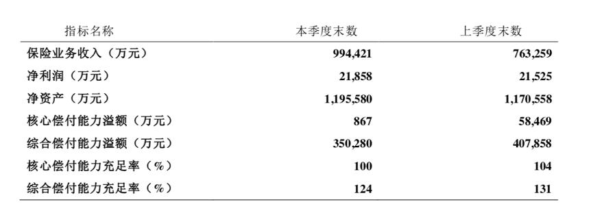建信人寿依赖银保渠道弊端凸显:偿付能力四连降 退保金翻番至279亿