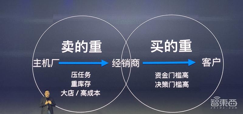 """神州宝沃合作汽车新零售 打造""""造车势力第三极"""""""
