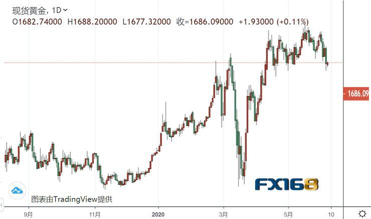 """小心市场情绪陡然生变 黄金这次真的""""凶多吉少""""?"""