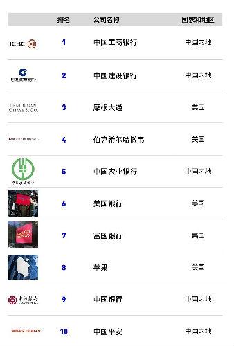 今年榜单前十名企业,美国和中国内地企业各占一半。(福布斯中文网)