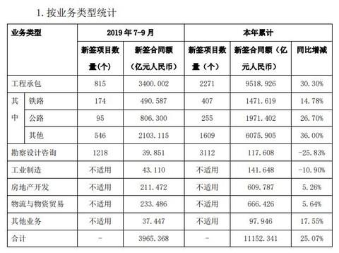 中国铁建:前三季度房地产销售合同额近610亿元