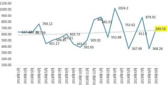 9月房企融资额大幅反弹:成本攀升