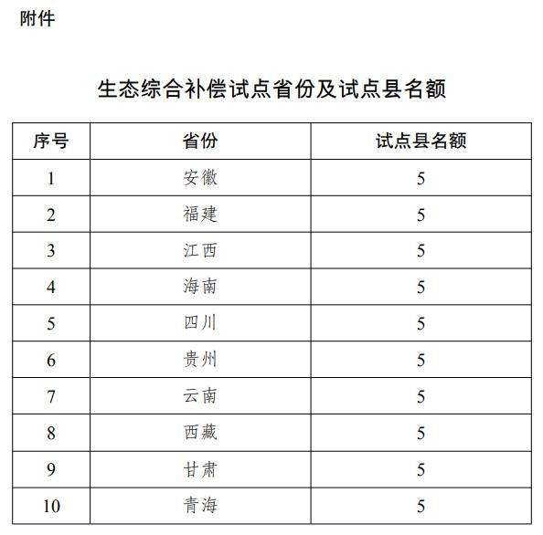发改委开展生态综合补偿试点,这10省份各5个名额