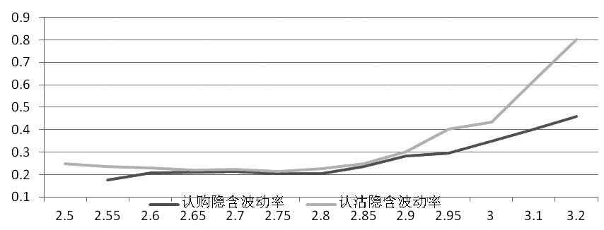 图为主力合约隐含波动率
