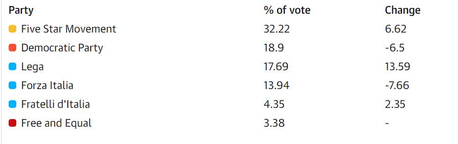 (图为意大利选举结果,图中第一名是五星运动,第三名是联盟党)