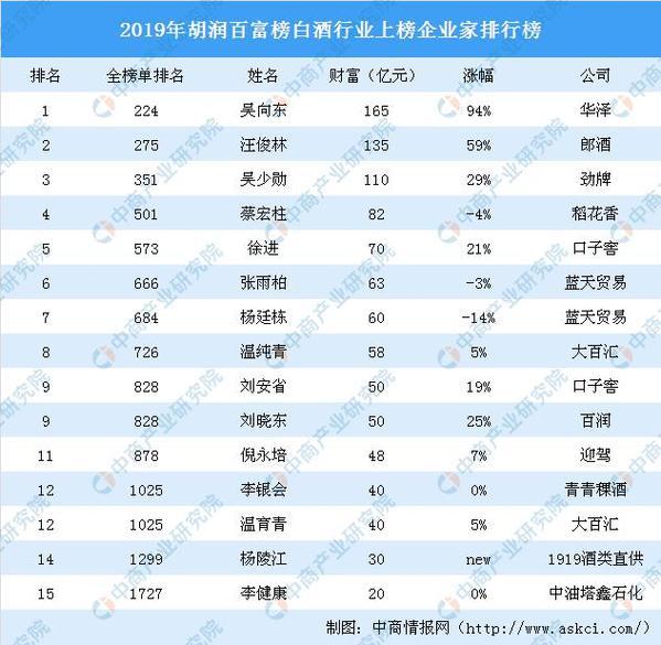 华泽吴向东、郎酒汪俊林等15名白酒企业家荣登2019年胡润百富榜