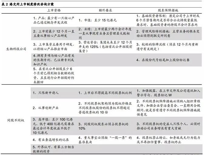 荀玉根:港股上市制度改革有助于促进新经济