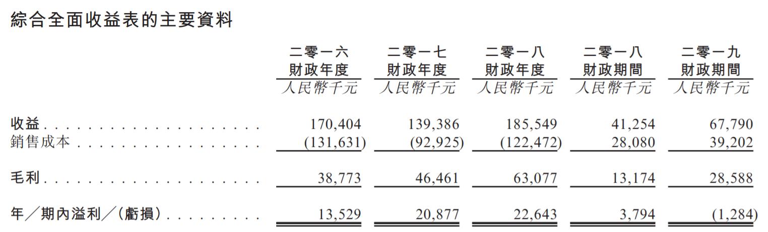 新三板退市后,大数据方案商索信达控股2019年内已两度递交港股IPO招股书