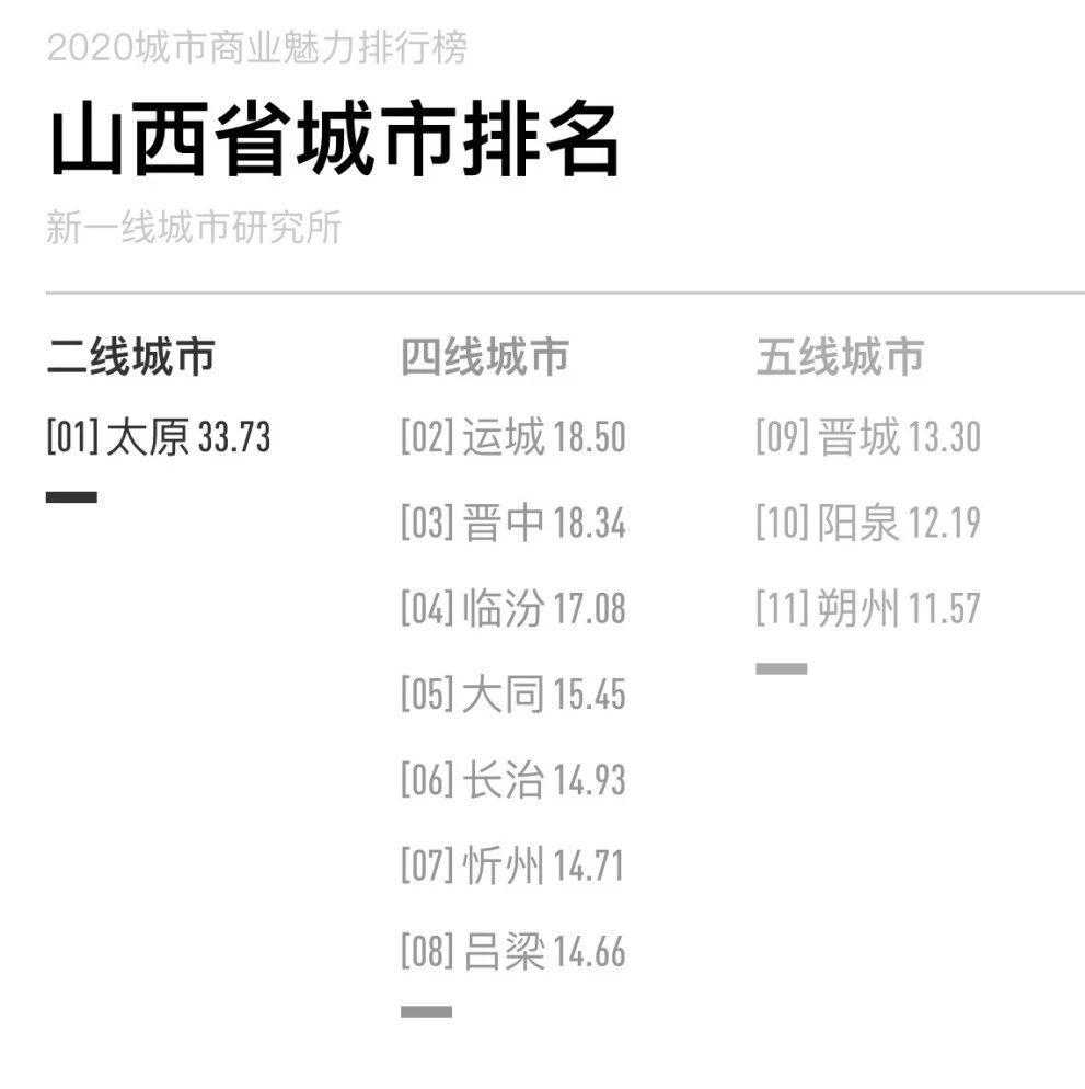 山西11地市最新排名!太原二线城市,忻州、吕梁、长治晋级为四线城市…