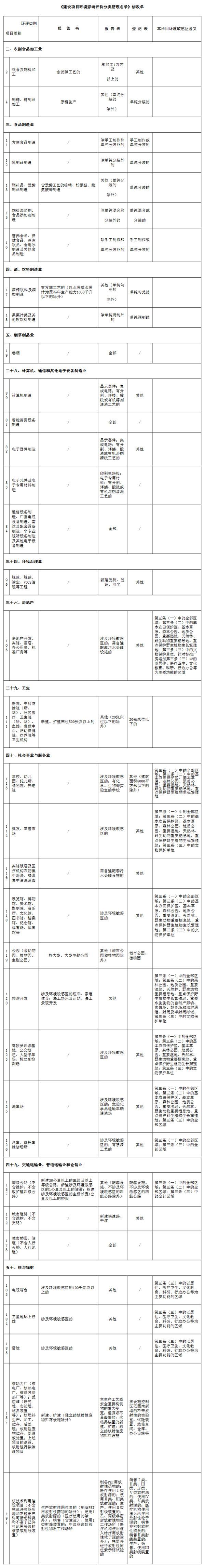 生态环境部1号部令:修改建设项目环评类别等内容安利论坛
