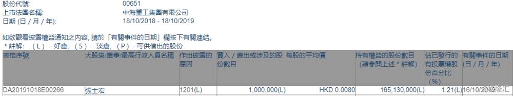 【增减持】中海重工(00651.HK)遭执董张士宏减持100万股