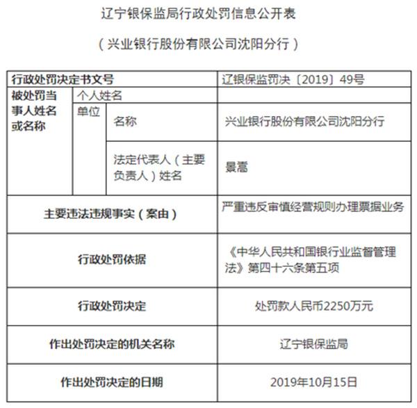 兴业银行因票据业务违规被罚2250万 4名责任人领罚