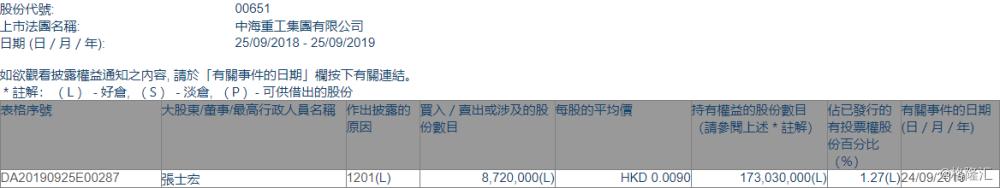 【增减持】中海重工(00651.HK)遭执董张士宏减持872万股
