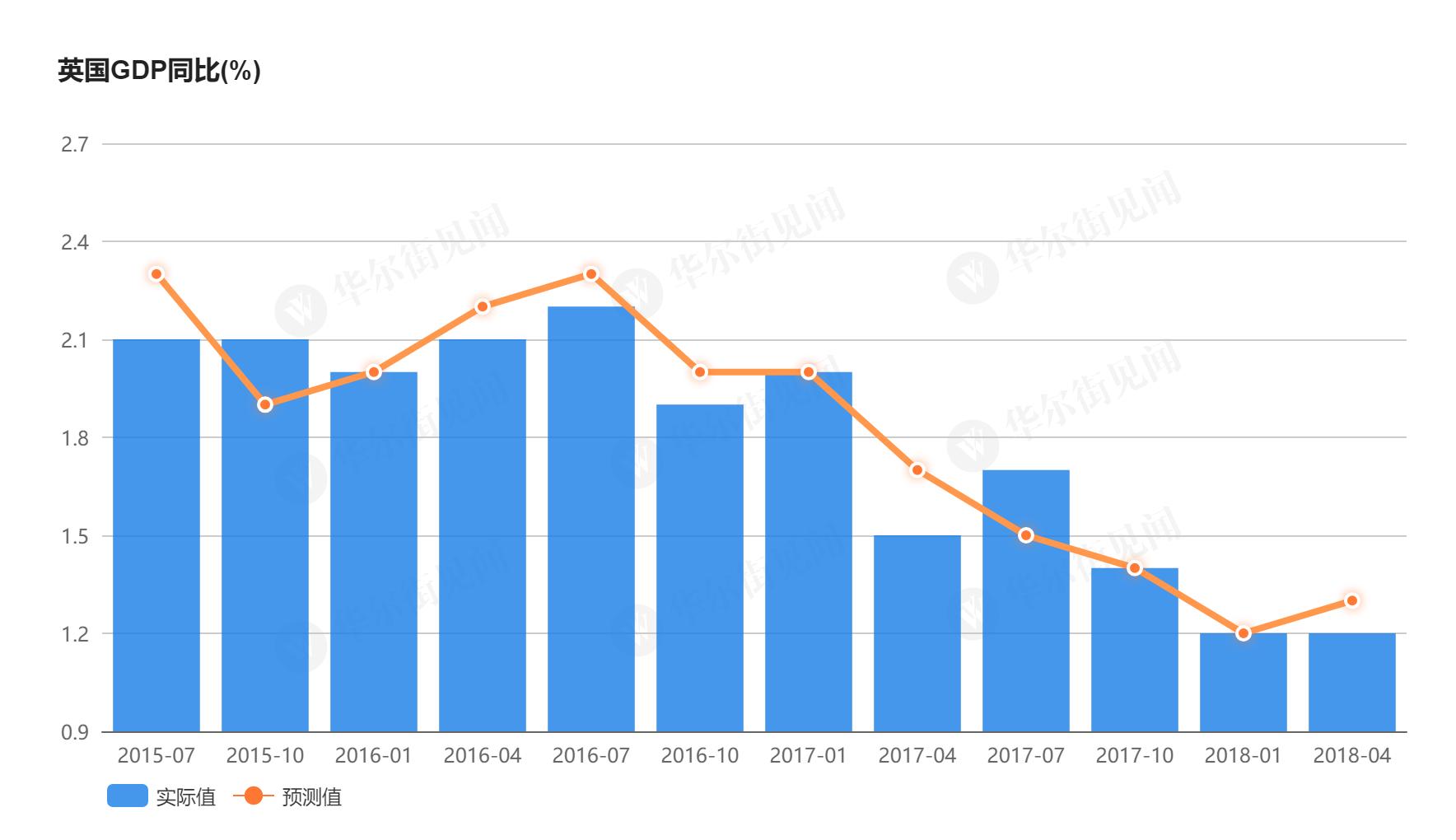 (近三年英國GDP增速放緩)