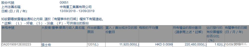 【增减持】中海重工(00651.HK)遭执董张士宏减持1192万股