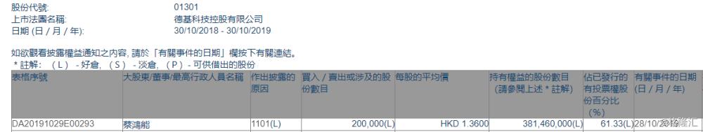 【增减持】德基科技控股(01301.HK)获主席蔡鸿能增持20万股