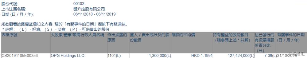 【增减持】凯升控股(00102.HK)获OPG Holdings增持130万股
