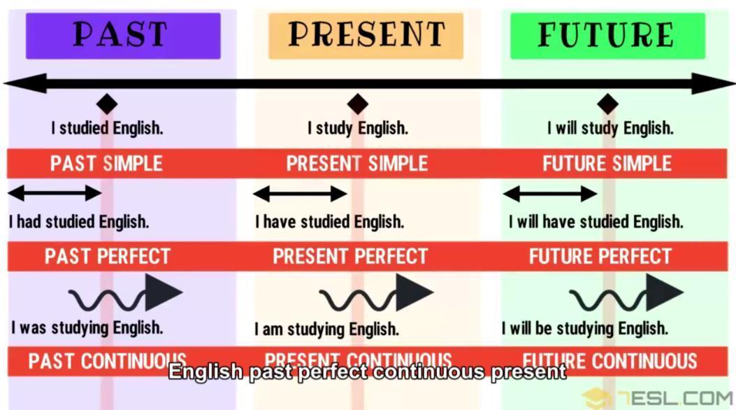 英文视频:30分钟内掌握所有的英语时态!