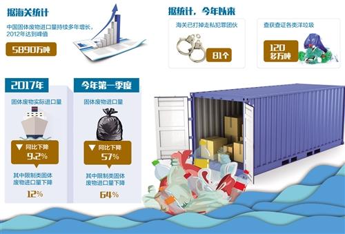 最严洋垃圾禁令实施一年见成效。 经济日报·中国经济网 图