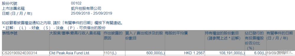 【增减持】凯升控股(00102.HK)获Old Peak Asia Fund增持60万股