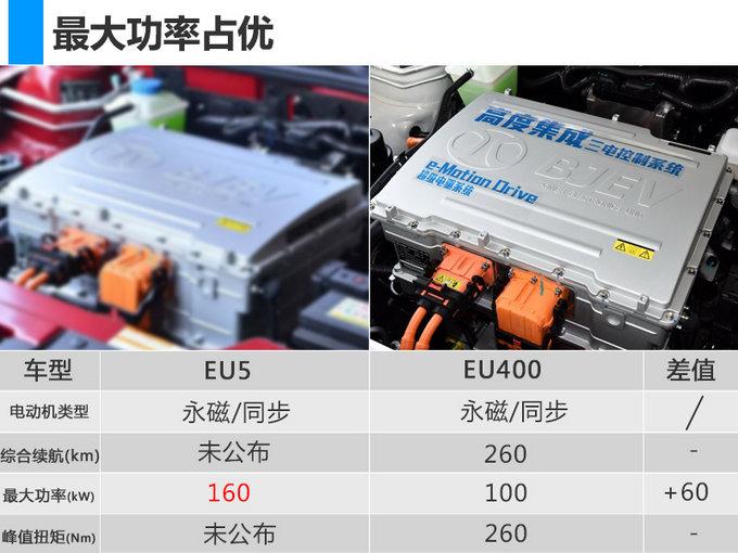 """续航""""最长""""的电动车 北汽新能源EU5-4月25日上市"""