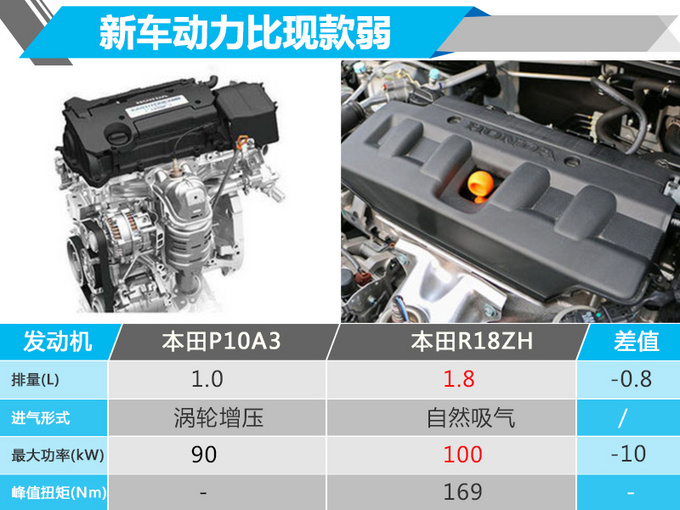 中国特供的本田要换代了 网友:确定不是搭1.0T的雅阁吗?