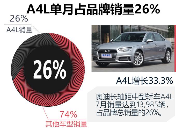 奥迪7月份销量超5.3万辆-创历史新高 A4L增33.3%
