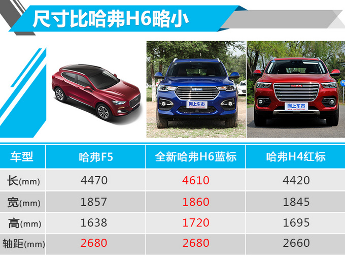 比H6好吗?长城哈弗F5全新SUV 售12万-14万元