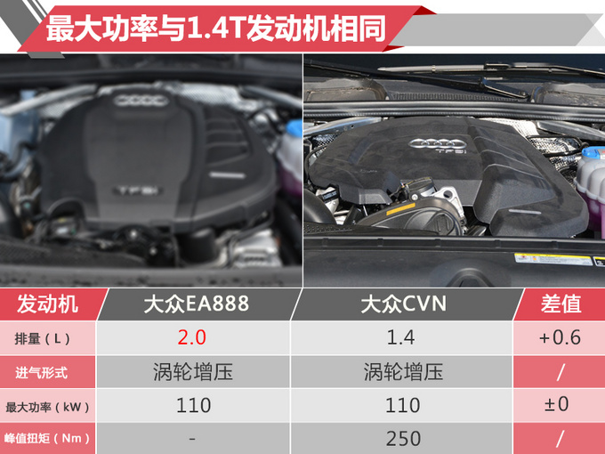 奥迪新款A4L年底开卖 优惠的钱能选多项科技配置