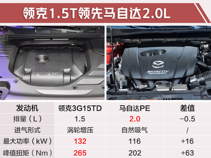 领克05轿跑SUV实拍,比马自达CX-4还大,2.0T引擎240匹