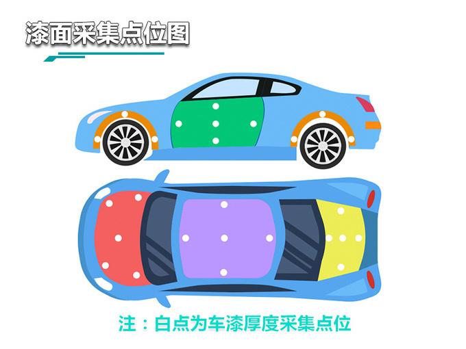 结果出乎意料 广州车展实测陆风荣曜漆面质量