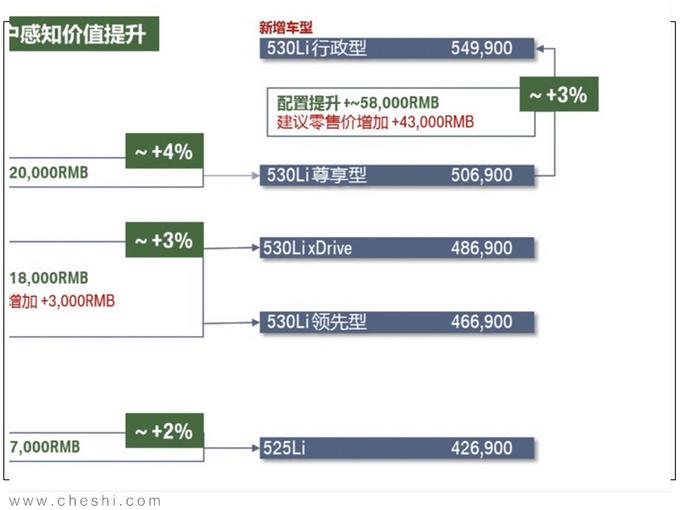 宝马国产新5系售价曝光,取消3.0T还涨4.3万,老车主看了说真香?