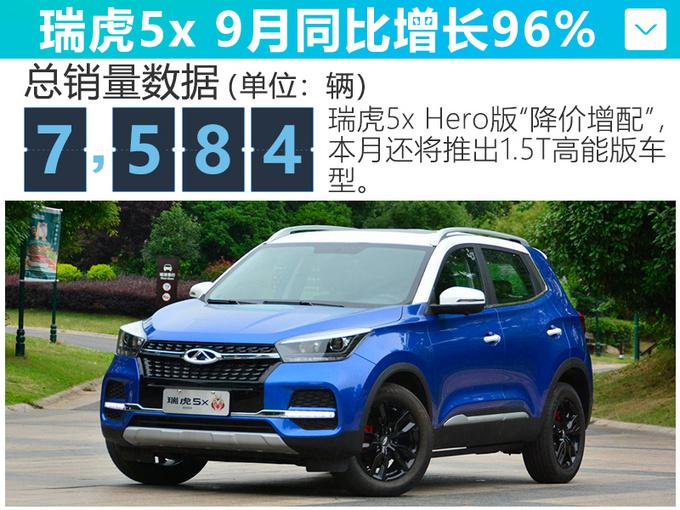 奇瑞SUV热销!换代瑞虎8越卖越火,8万多就能买,1.6T能顶2.0T