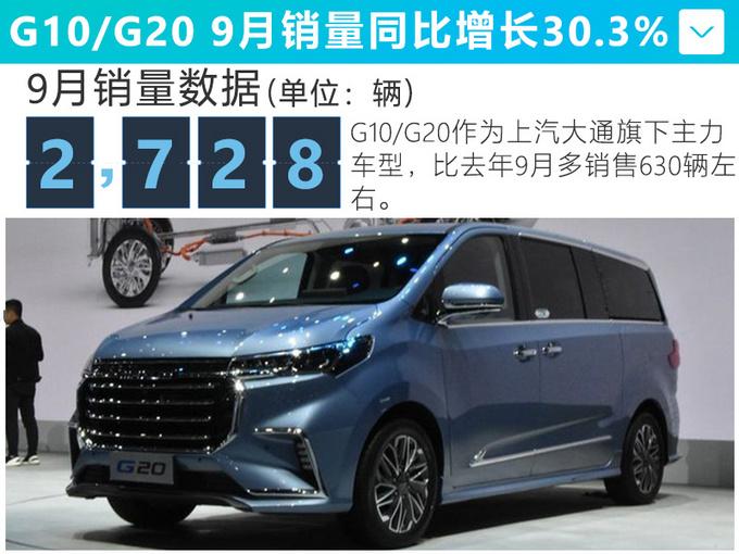 上汽这款MPV,销量大涨38.8%,8.68万就能买,比GL6更值