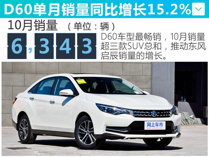 """""""日产""""新SUV本月上市! 纯电动续航442公里,10几万就能买"""