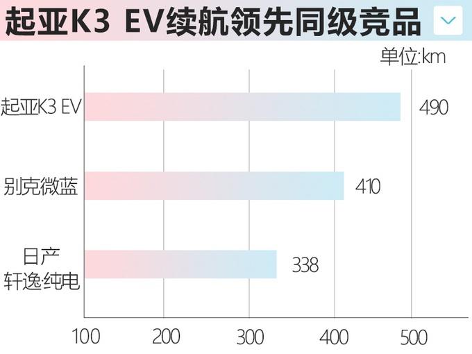 起亚K3纯电版3月上市 续航490km