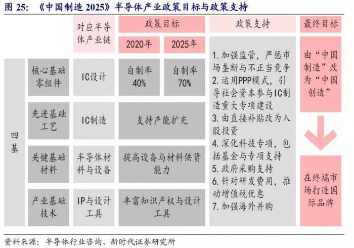 《国家集成电路产业发展推进纲要》及《中国制造2025》.