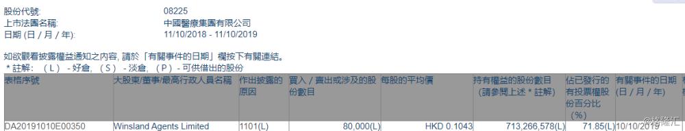 【增减持】中国医疗集团(08225.HK)获Winsland Agents增持8万股