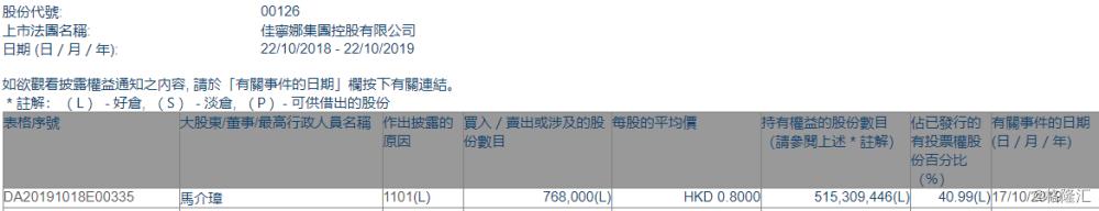 【增减持】佳宁娜(00126.HK)获名誉主席马介璋增持76.8万股
